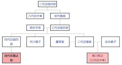 ennosuke kagawa7 - 市川猿之助と香川照之の関係は従兄弟(いとこ)!半沢直樹での顔が似てると話題!